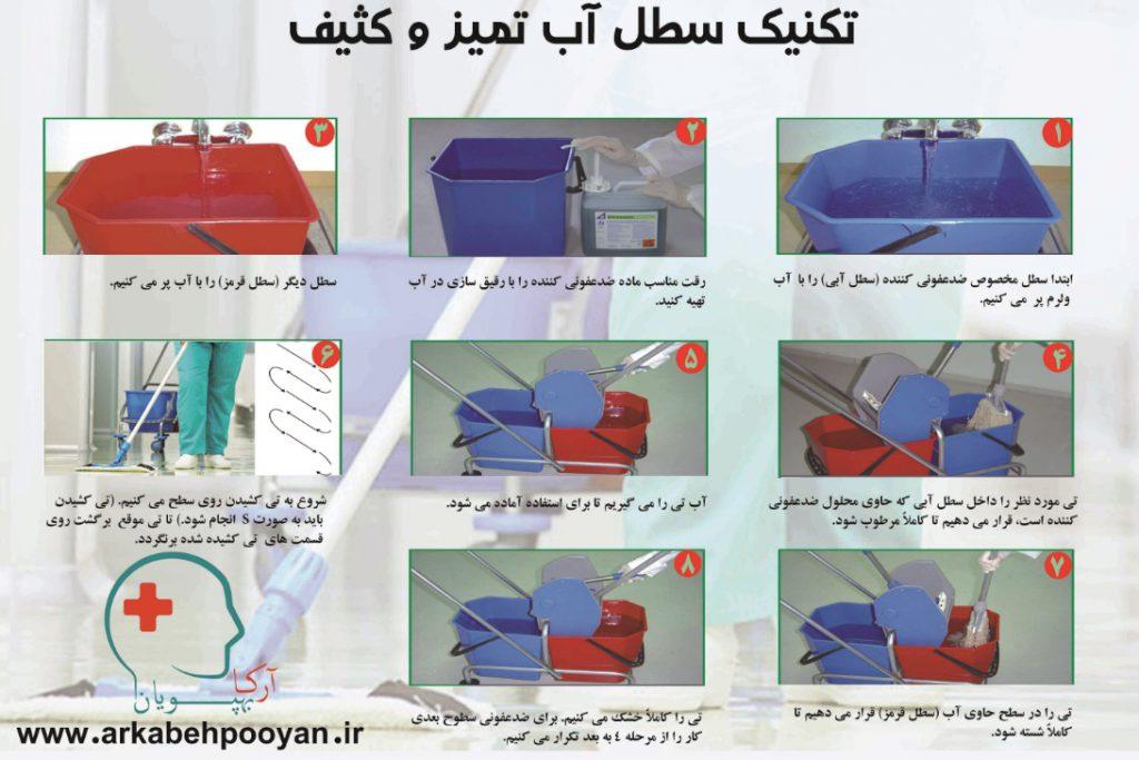 پوستر آموزشی تکنیک سطل آب تمیز و کثیف