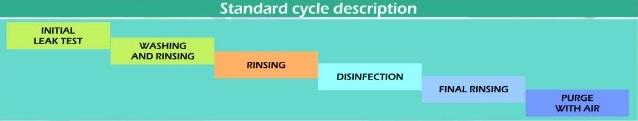 مراحل شستشو و ضدعفونی دستگاه آندوسکوپ شور